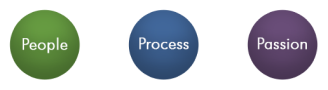 Symplicity Communications Process